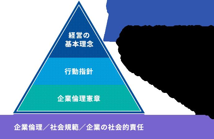 グループ経営の基本戦略 | 企業情報 | ミライト・ホールディングス
